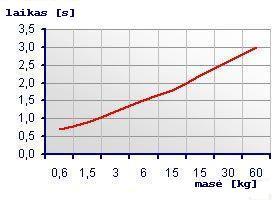 laiko - masės grafikas